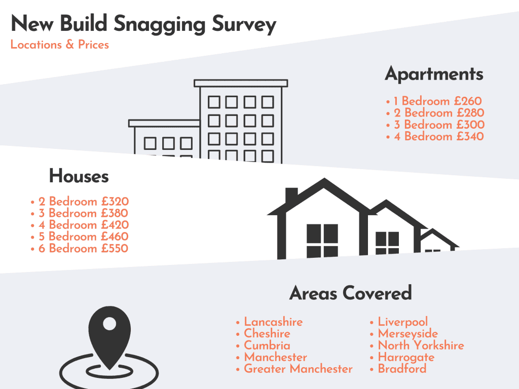 snagging survey prices and locations covered